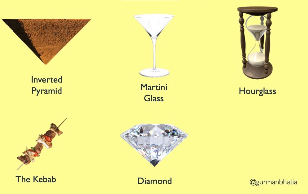 A grid of images in the order - inverted pyramid, martini glass, hourglass, kebab, diamond