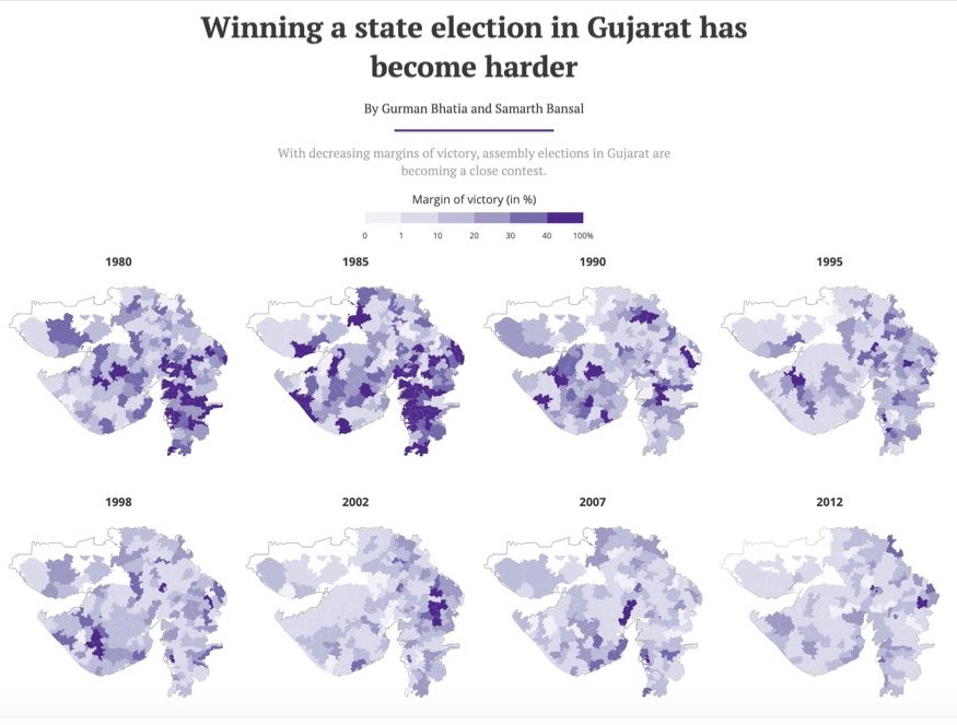 "Screenshot from a Hindustan Times piece titled ""Winning a state election in Gujarat has become harder"". There is a graphic with small multiples of the Gujarat map showing margins of victory for state elections since 1980 to 2012."