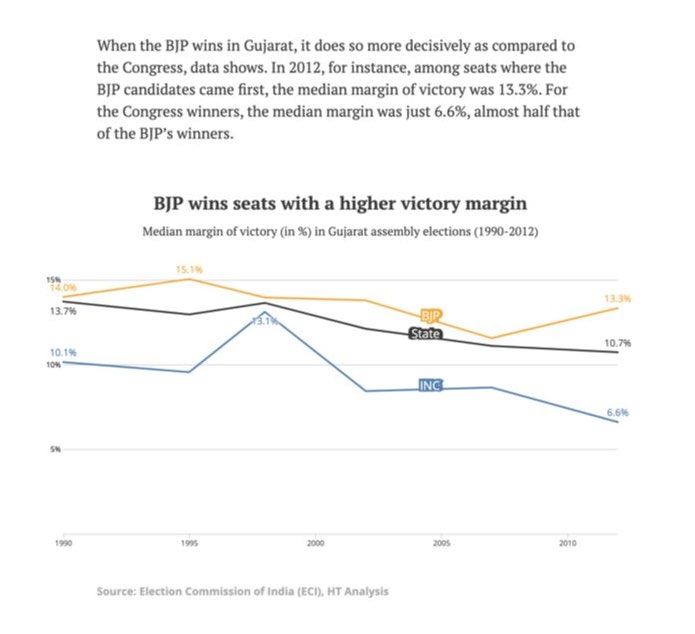 Line chart showing median margin of victory for BJP, Congress and the state from 1980 to 2012. All three have a downward trend. BJP has gone from 14% in 1980 to 13.3% in 2012. Congress has gone from 10.1% in 1980 to 6.6% in 2012. The overall state trend has gone from 13.7% in 1980 to 10.7% in 2012.