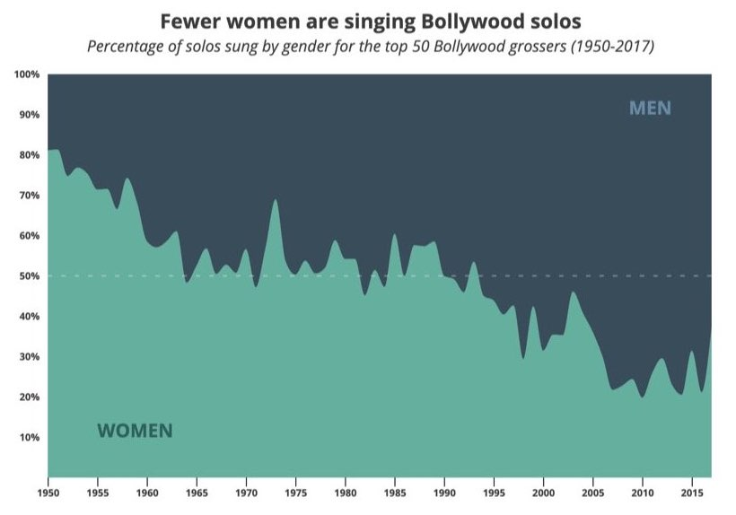 Chart showing share of solo songs sung by men and women since 1950 to 2012. It is a steady decline.